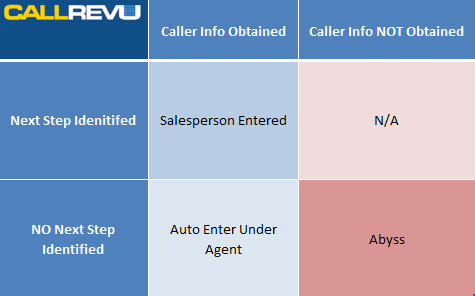 auto dealership phone leads matrix