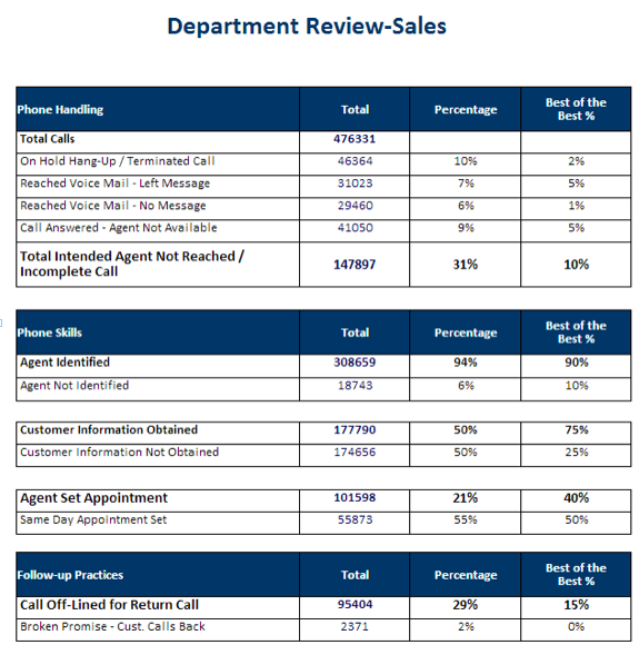 sales call reports