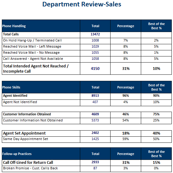 working report on the sales department It's clear that credit departments and sales departments are naturally at  that  communication will help the two departments work together to.