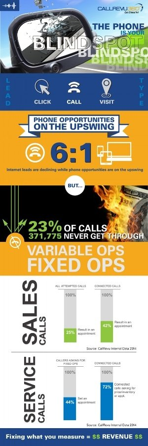 CR_Infographic-Phone_Is_Your_Blindspot-Opportunities_Missed_on_Calls-378861-edited.jpg
